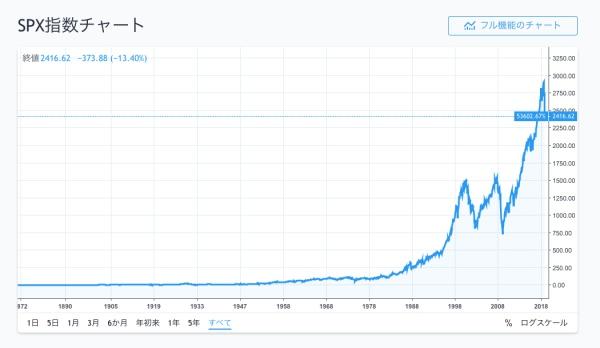 過去150年間のS&P500実績