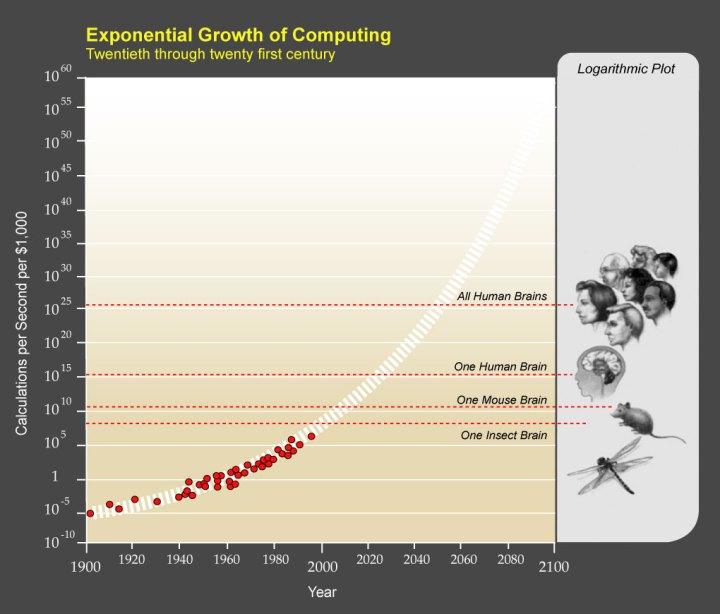 PPTExponentialGrowthof_Computing
