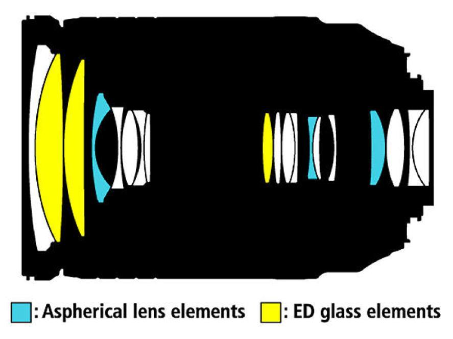 AF-S DX Nikkor 18-300mm f:3.5-5.6G ED VR lens Stucture