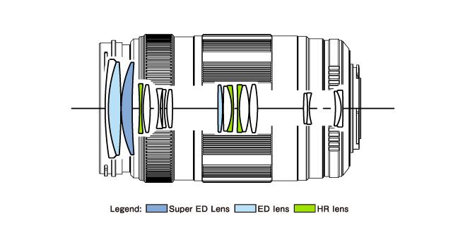 Olympus M.ZUIKO DIGITAL ED 75‑300mm 4.8‑6.7 II 01