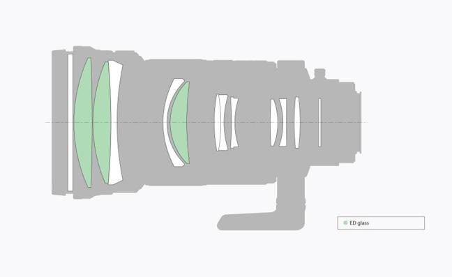Sony 300mm F2.8 G SSM II ( SAL300F28G2 ) 09