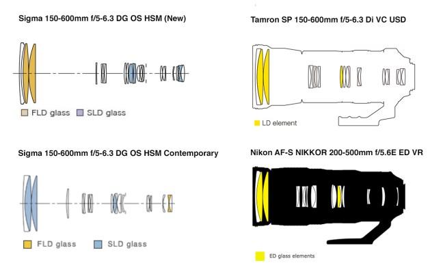 Long lens comparison Construction