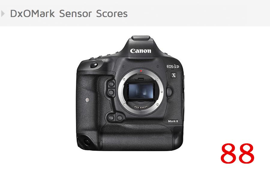 Canon 1DX II DXO score