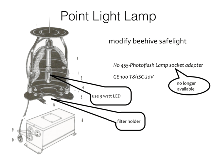 contact point light
