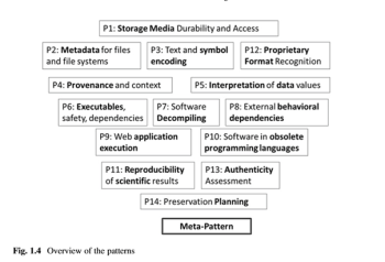 Overview of the pattern model