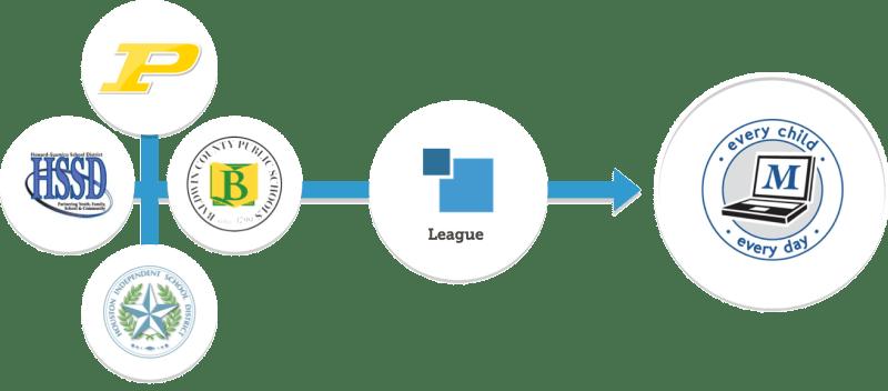 league.blog.mgsd
