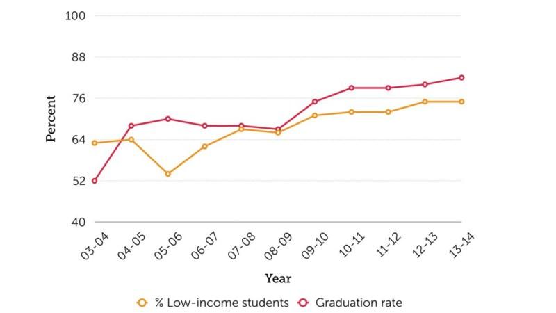 LowIncome_GraduationRate