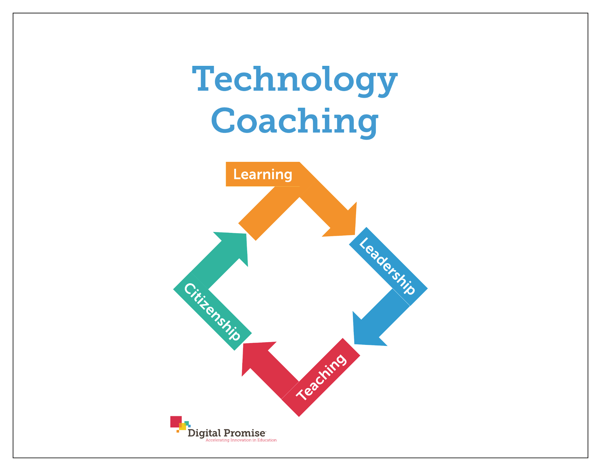 How Instructional Technology Coaching Can Help Teachers