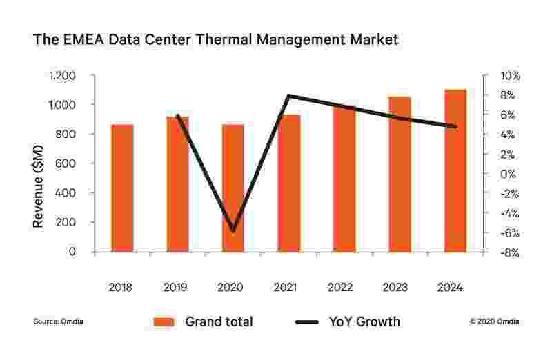 Vertiv, veri merkezi soğutma pazarı lideri oldu