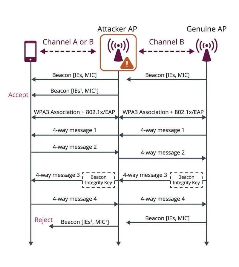 WPA3 artık WiFi ağınızı iki yeni saldırı türünden koruyor
