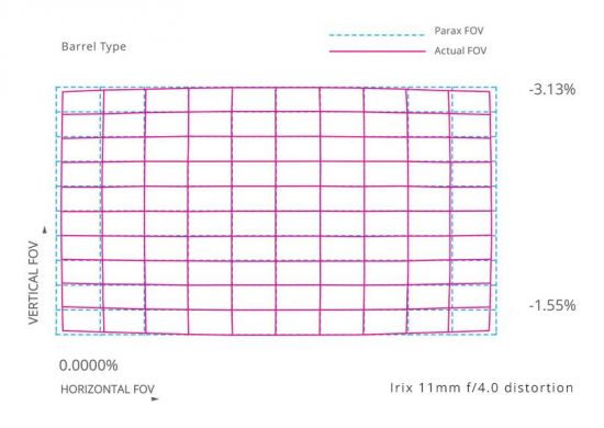 Irix-11mm-f4-lens-distortion-chart-550x390