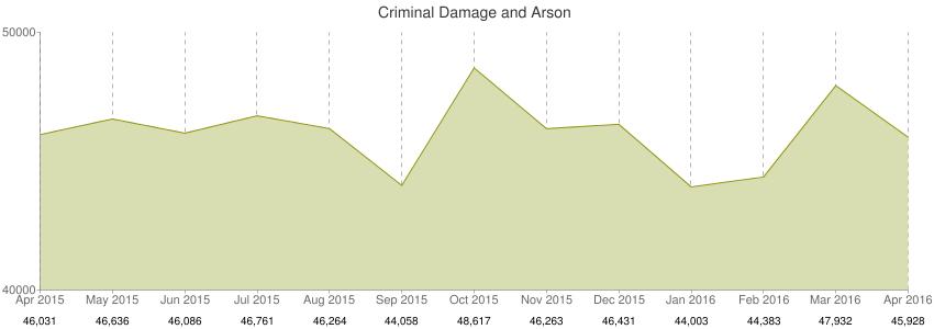 chart ARSON