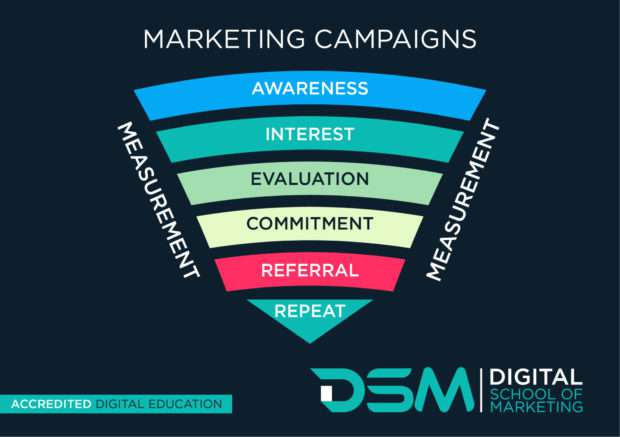 DSM Digital school of marketing - facebook advertising campaigns