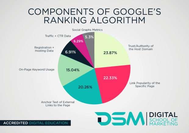 DSM Ranking Factor