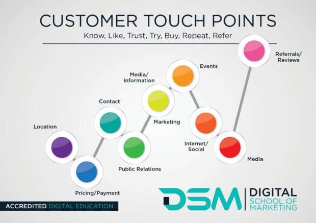 DSM Digital School of marketing - retain customers