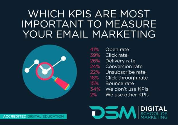 DSM Digital school of marketing - email marketing metrics