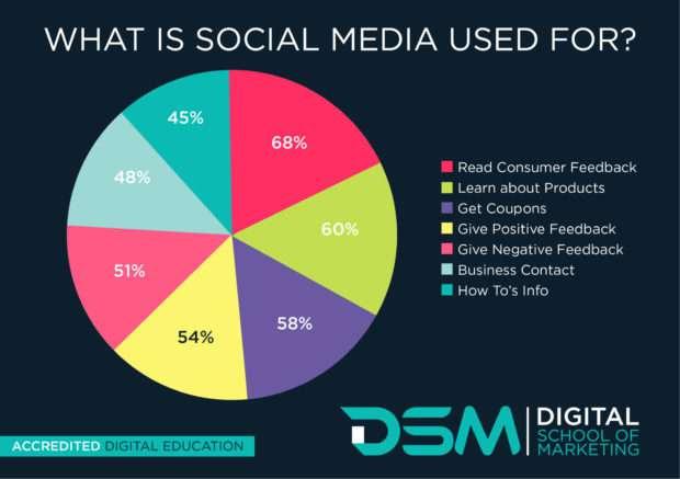DSM Digital school of marketing - social media