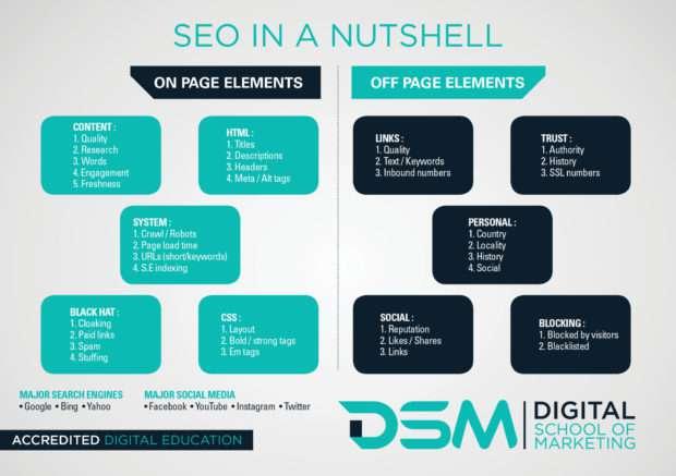 DSM Digital school of marketing - approach seo
