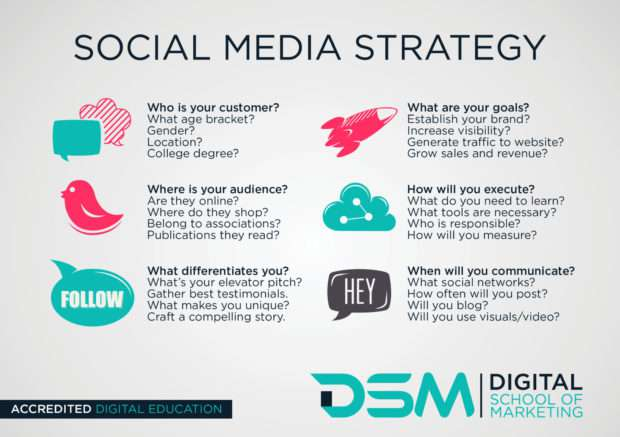 Why do you Need a Social Media Marketing Strategy?
