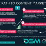 DSM Digital school of marketing - types of content marketing