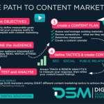 DSM Digital school of marketing - types of content marketing