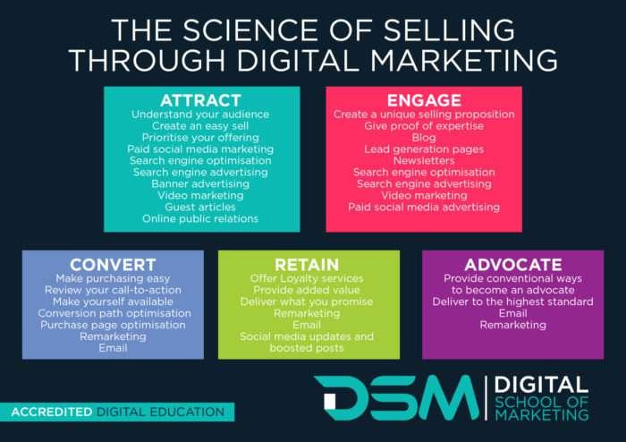 DSM Digital school of marketing - get started with digital marketing