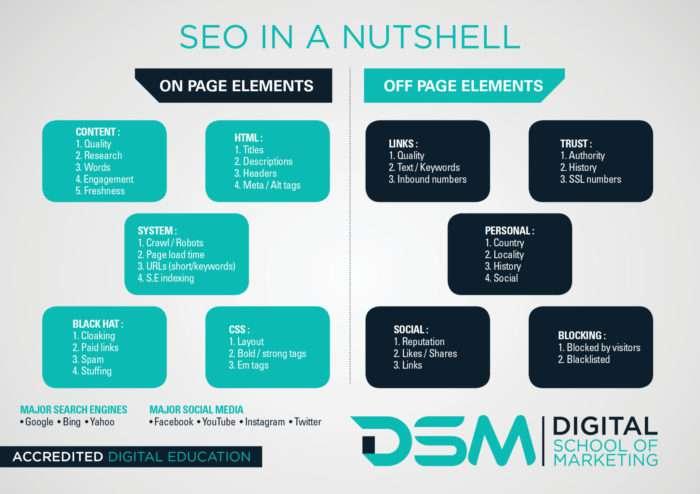 DSM Digital school of marketing - article about seo