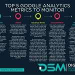 DSM Digital school of marketing - organic search