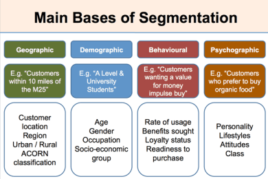 Core Analysis Technique: Segmentation
