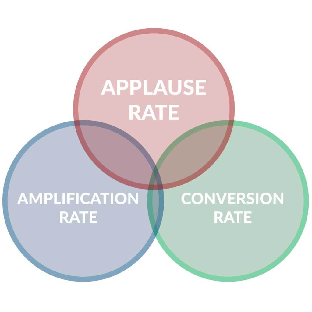 What is Amplification Rate Definition