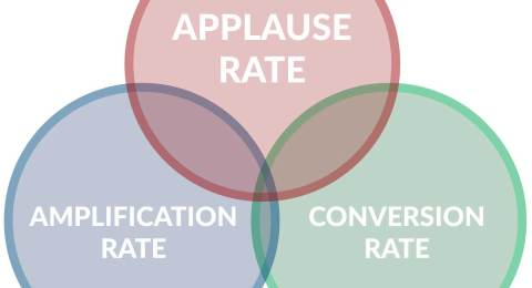 Amplification Rate