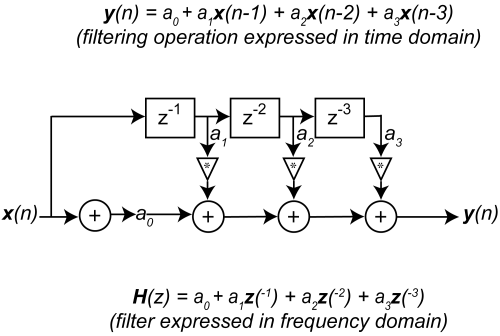 small resolution of z transform transfer function block diagram