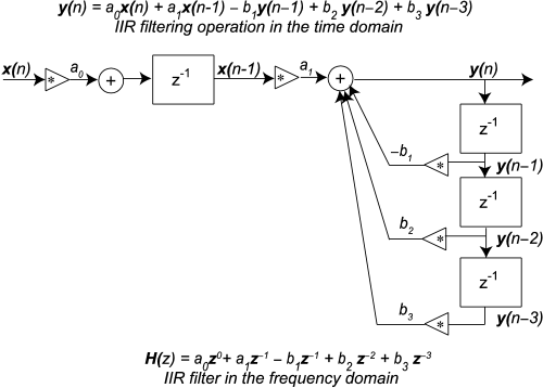 small resolution of figure 7 36 example iir filter diagram
