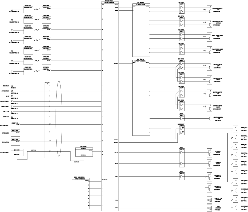 medium resolution of figure 8 29 system diagram for a full sound system