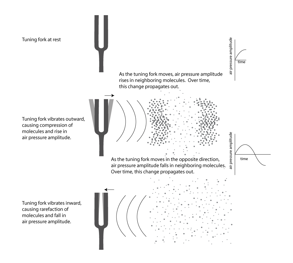 hight resolution of figure 2 2 air pressure amplitude and sound waves