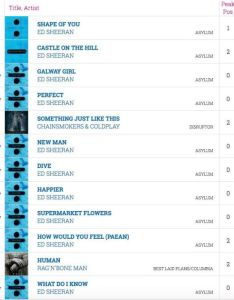 Ed sheeran chart success also streaming and have ruined the charts forever  here  why rh digitalspy