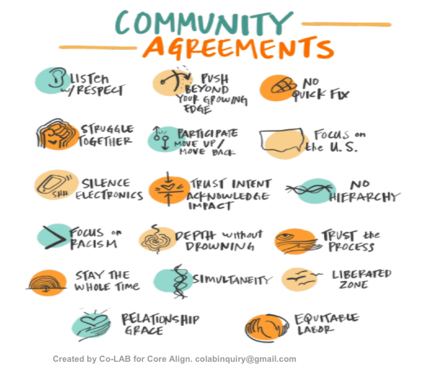 A sketch of community agreements.