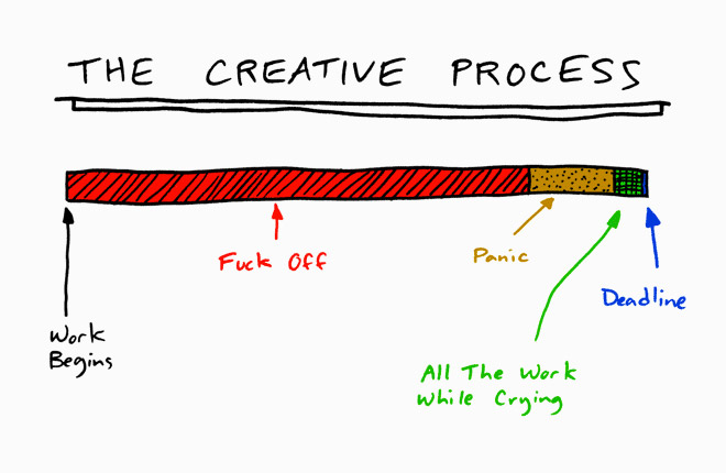 The Creative Process = Work Begins > Procrastination > Panic > Crying > Deadline