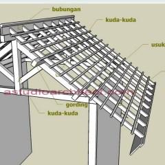 Rangka Baja Ringan Untuk Atap Asbes Istilah Dalam Membangun Rumah (part Vi): ...