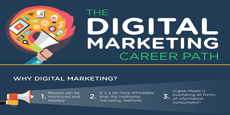 Software testing help experience : Digital Marketing Career- An Excellent Path - Digital ...