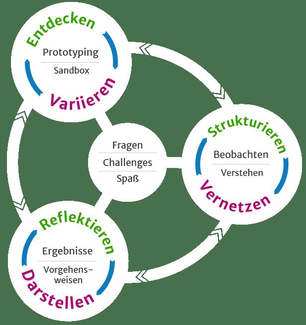 Infografik Kreislauf Forschendes Lernen