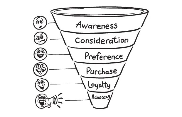 10 Ways to Increase Your Sales Funnel Conversion Rate