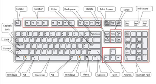 Groovy Keyboard Typing Tips Blog Saya Wiring Cloud Hisonuggs Outletorg