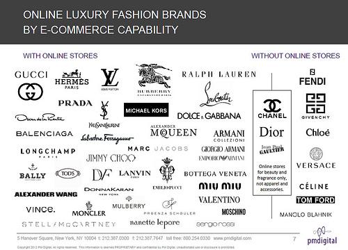 Etude: Luxury Brands Online par Pmdigital