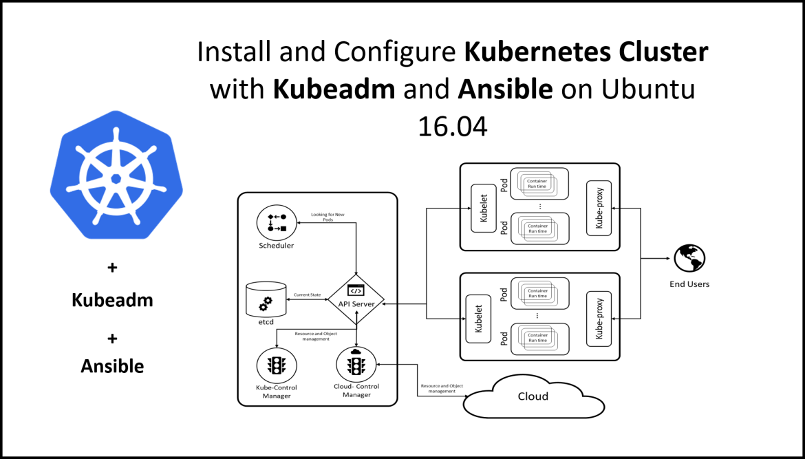 how to install and Configure Kubernetes Cluster with Kubeadm