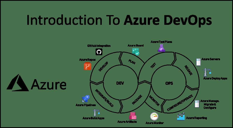 Introduction to Azure DevOps - Azure DevOps Services