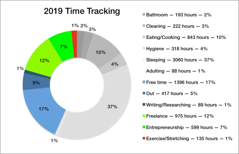 2019 Time-Tracking Chart