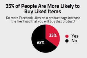 Percentage of people who are more likely to buy liked items