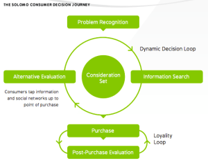 SoLoMo customer journey