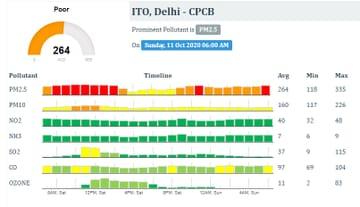 Delhi Air Pollution: दिल्ली में लॉकडाउन खुलते ही प्रदूषित हुए हवा, कई जगहों की वायु गुणवत्ता सूचकांक(AQI) बहुत ही खराब, लोगों को सांस लेने में तकलीफ